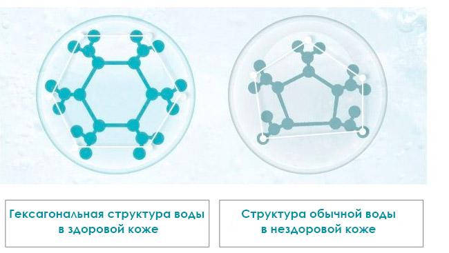 гексагональная вода